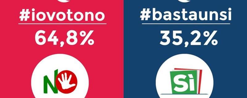 Referendum, su Twitter vince il «No» Il 64,8% contro la riforma di Renzi