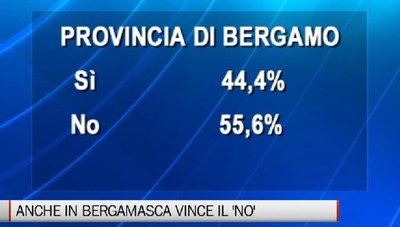Referendum, anche la Bergamasca dice 'no'