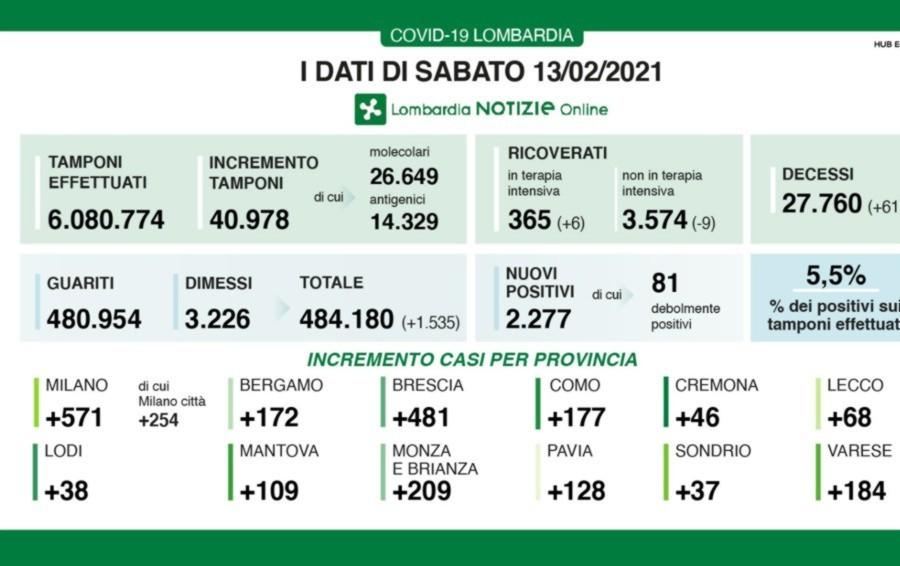 Covid, 2.277 nuovi positivi in Lombardia Quasi 41 mila test. A Bergamo 172 casi