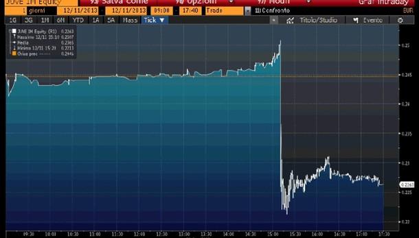 Piazza Affari -2,4% con esami Bce