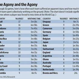 La classifica Mondiale dei simulatori?  In testa il Brasile. L'Italia finge poco