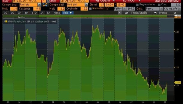 Spread giù a 107 punti con parole Draghi