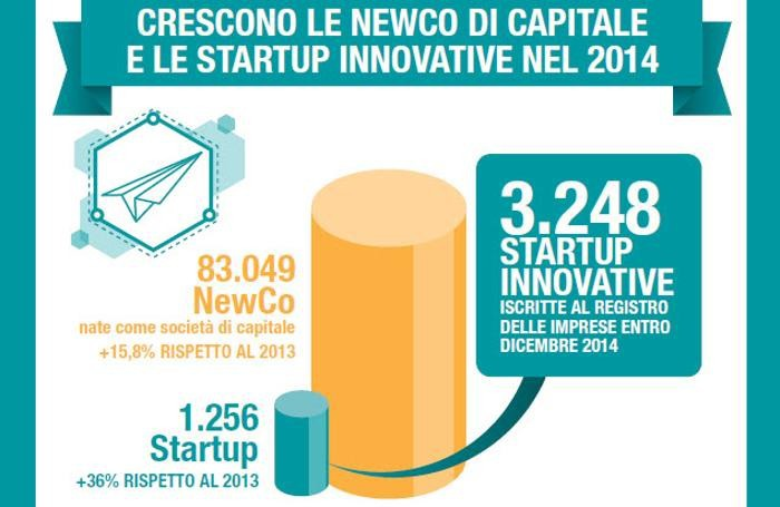 La crescita di startup di capitale