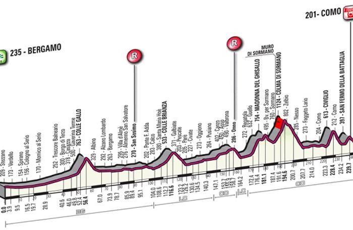 La planimetria del Giro di Lombardia