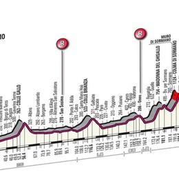 Domenica parte il Lombardia da Bergamo Strade chiuse: ecco tutti i provvedimenti