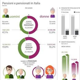 Pensioni:  spesa a +1,6% nel 2014 Oltre 277 miliardi: è il 17,17% del Pil