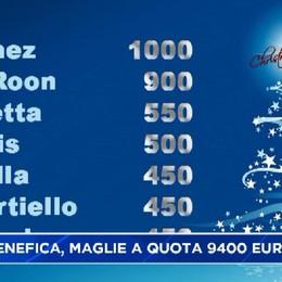 Asta benefica, maglie Atalanta a 9400 euro