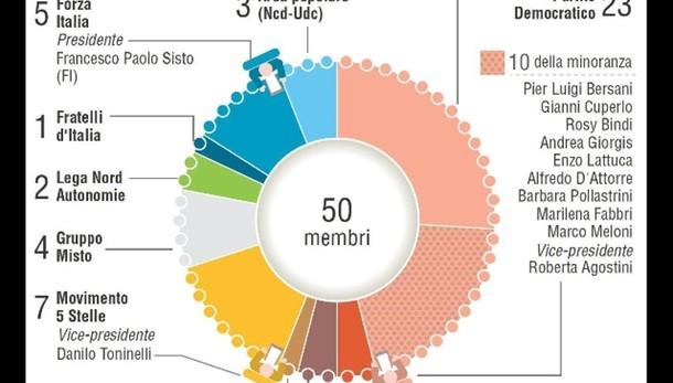 Italicum:M5s, non saremo in commissione
