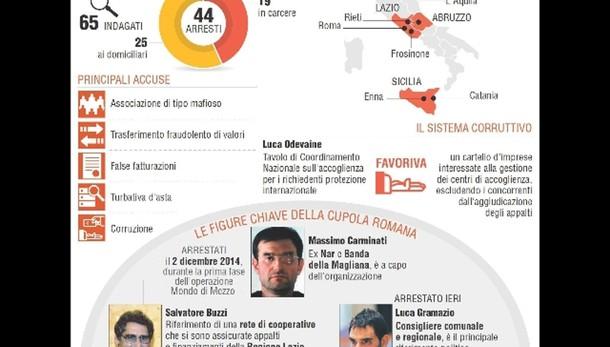 Mafia Roma: arrestati Perazza e D'Aloja