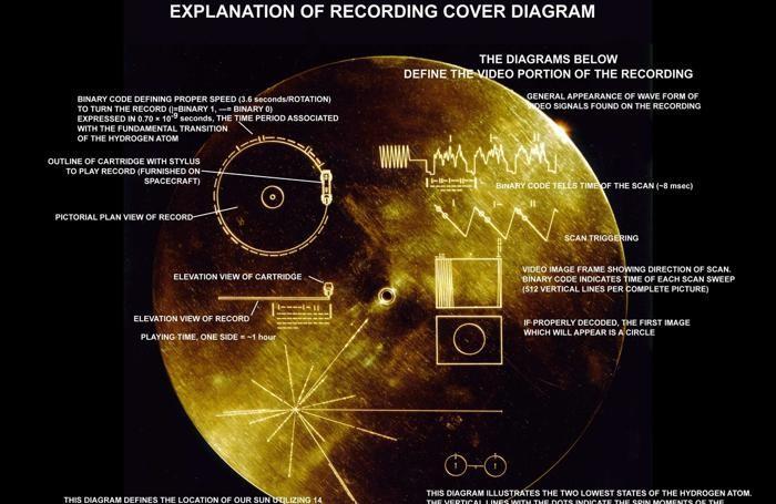 Il Golden Record della Nasa: cosa è inciso