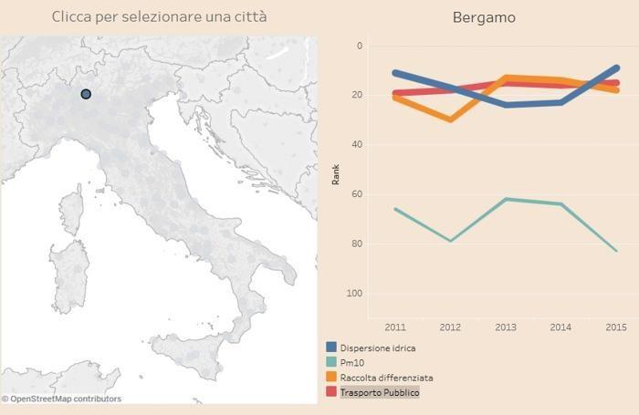 I dati di Bergamo tratti dai grafici della ricerca de Il Sole 24 Ore