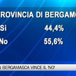 Referendum, anche la Bergamasca dice 'no'