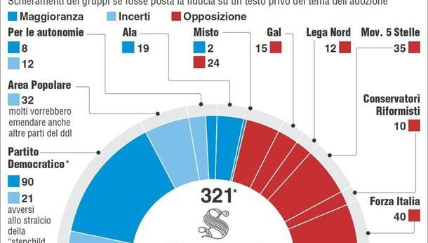 Unioni civili: Renzi, chiudere a breve