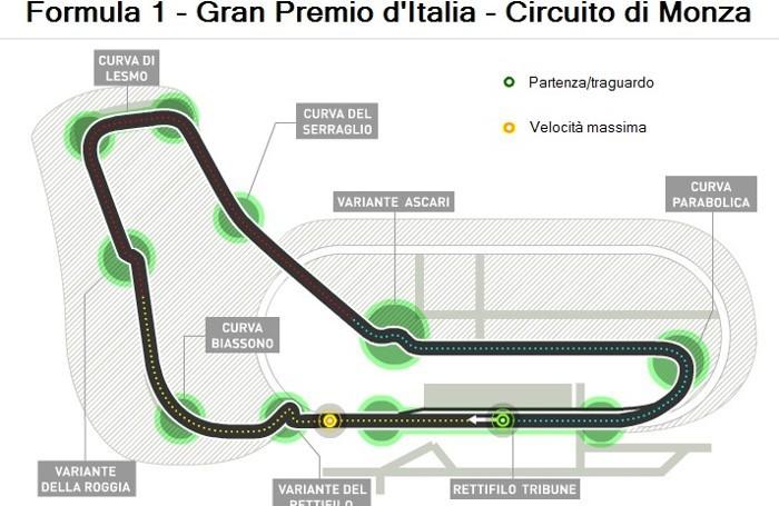 Il circuito di Monza