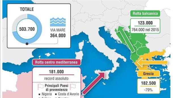 Al via team Frontex per rimpatri