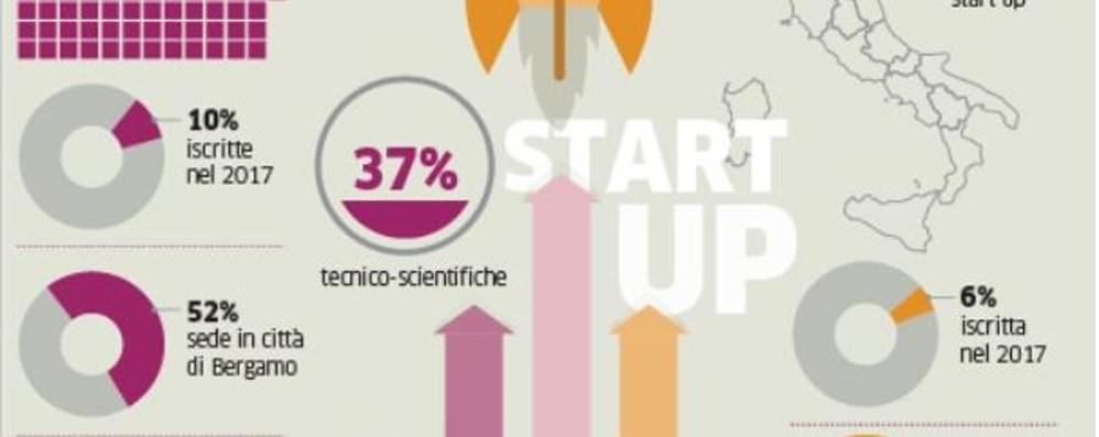 Cresce il fenomeno «start up»  A Bergamo sono ben 127