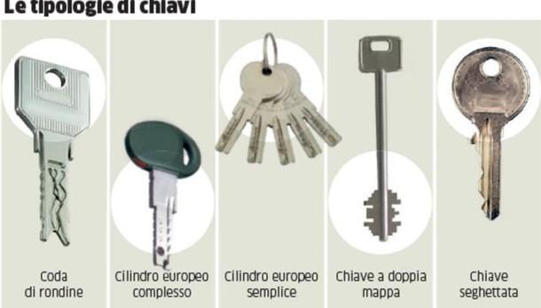 Sicurezza, non tutte le chiavi sono uguali «A coda di rondine la più sicura»