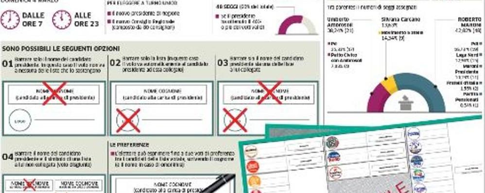 Elezioni, interviste ai candidati Su L'Eco «speciale» di 14 pagine