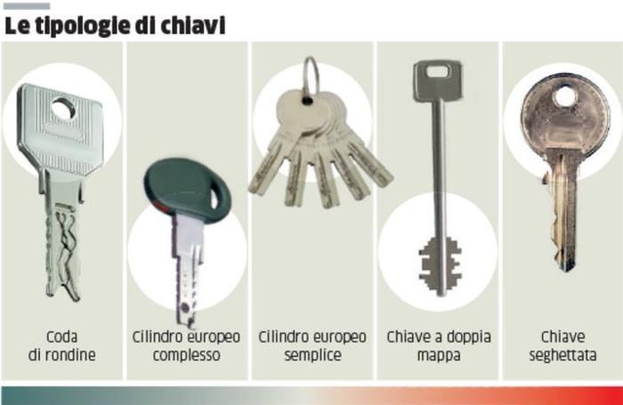 Sicurezza non tutte le chiavi sono uguali a coda di for Estrarre chiave rotta da cilindro