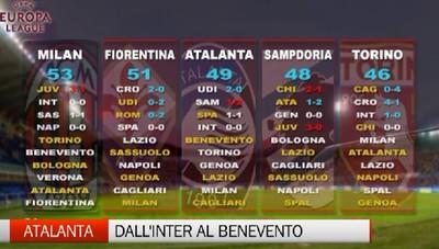 Benevento-Atalanta, le ultimissime