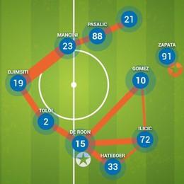 Tre notizie da Frosinone: come cambiano Zapata, Pasalic e Gomez