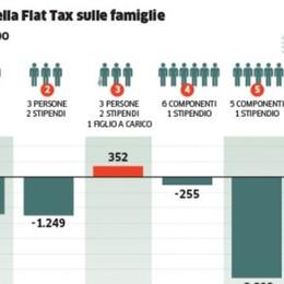 A Bergamo sarà per uno su tre  Flat tax, dubbi sui vantaggi
