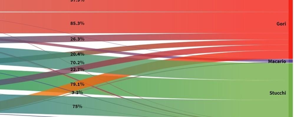 Un quinto dei voti della Lega va a Gori Il grafico interattivo dei flussi elettorali