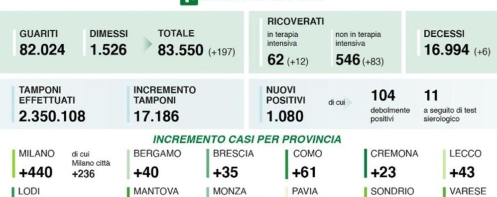 Covid, Lombardia la regione più colpita In 24 ore 1.080 positivi, 40 a Bergamo