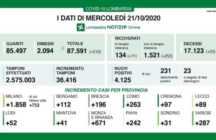 Coronavirus, a Bergamo 112 nuovi casi Lombardia: 4.125 positivi, 36.416 tamponi