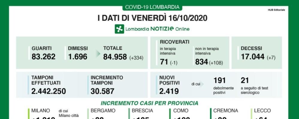 Lombardia, +2.419 positivi e 7 decessi Covid, a Bergamo 38 nuovi casi
