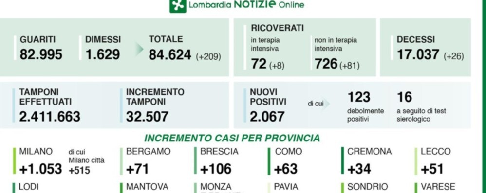 Lombardia, 32.507 tamponi e 2.067 positivi  A Bergamo 71 casi nuovi, 1.053 a Milano
