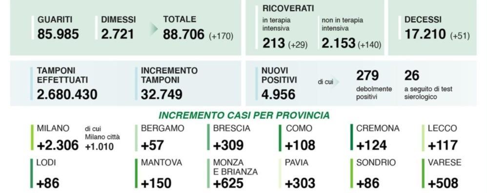 Covid, 4.956 contagi in Lombardia Nella Bergamasca 57 nuovi positivi
