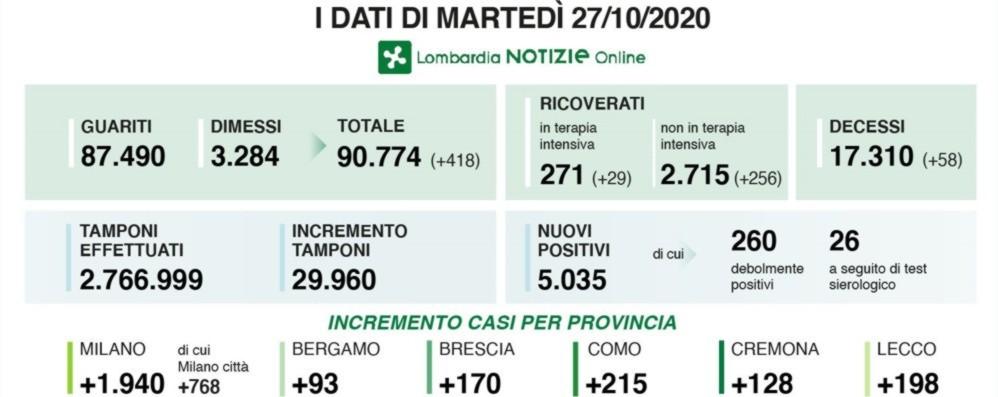 Covid, 5.035 nuovi casi in Lombardia Nella Bergamasca + 93 positivi - I dati