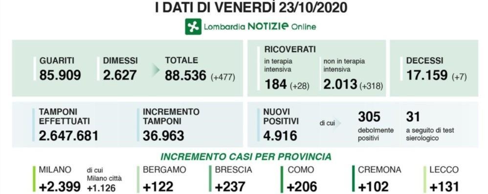Covid, quasi 5 mila contagi in Lombardia Nella Bergamasca 122 nuovi casi - I dati