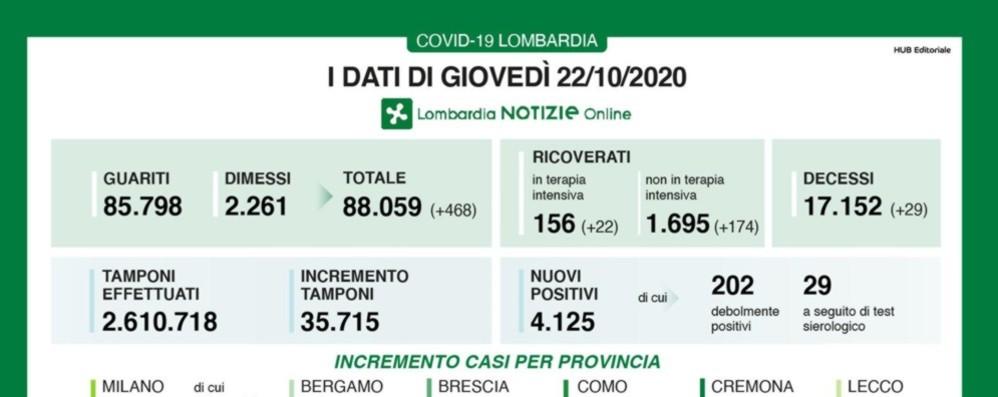 Lombardia, 4.125 nuovi casi e 19 decessi Covid, a Bergamo +129 positivi - I dati