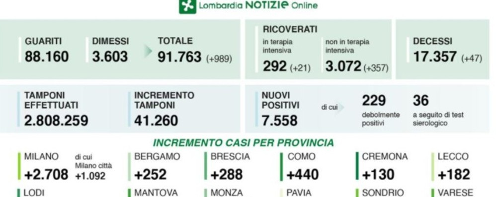 Bergamo, balzo dei positivi: +252 Lombardia, record di contagi: 7.558 casi