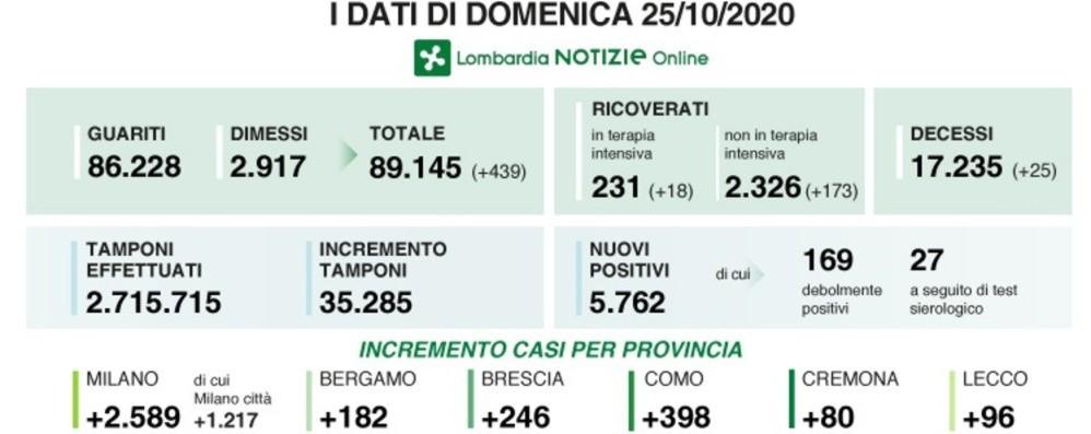 Covid,  5.762 nuovi casi in Lombardia In provincia di Bergamo +182 positivi