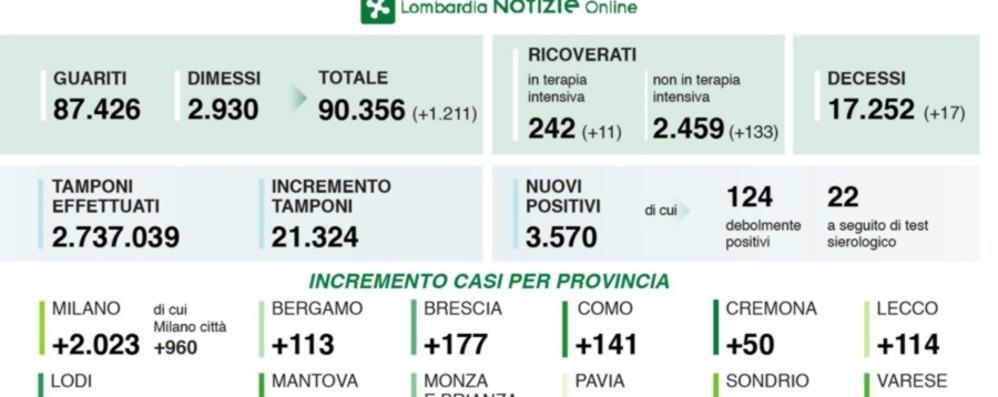 Lombardia, 3.570 nuovi casi 17 decessi, a Bergamo +113 positivi