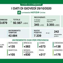 In Lombardia 7.339 positivi, 57 decessi Terapia intensiva +53, a Bergamo 135 casi