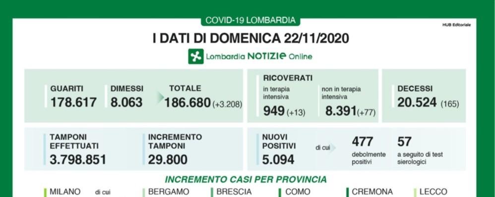 Covid, a Bergamo 129 nuovi casi e 5 morti Lombardia, +5.094 positivi e 165 decessi