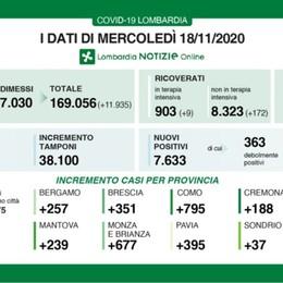 Covid, a Bergamo + 257 positivi in 24 ore Lombardia, +7.633 e 182 nuovi decessi