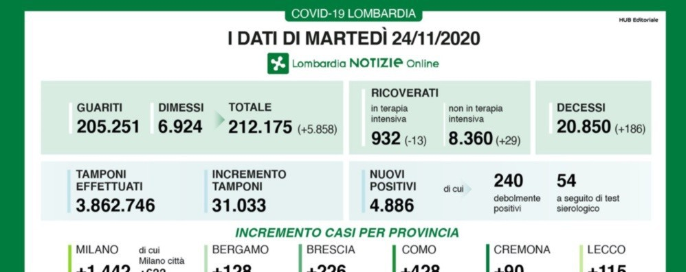 Covid, Bergamo +128 nuovi positivi Lombardia, +4.886 casi e +186 decessi