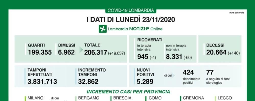 Covid, Bergamo +165 nuovi casi Lombardia, +5.289 casi e 140 decessi