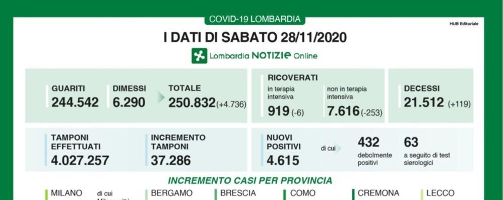 Covid, +250 nuovi contagi a Bergamo In Lombardia +4.615 e 119 decessi