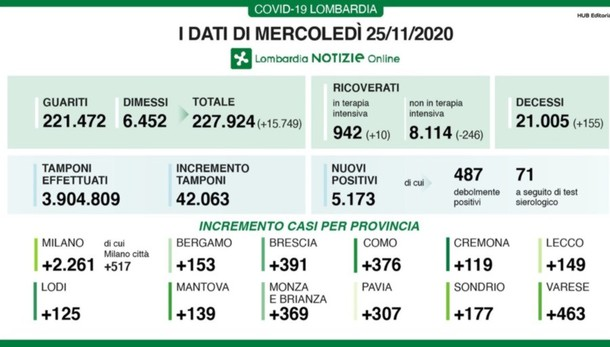 Covid, a Bergamo 153 nuovi positivi Lombardia, +5.173 e 155 decessi