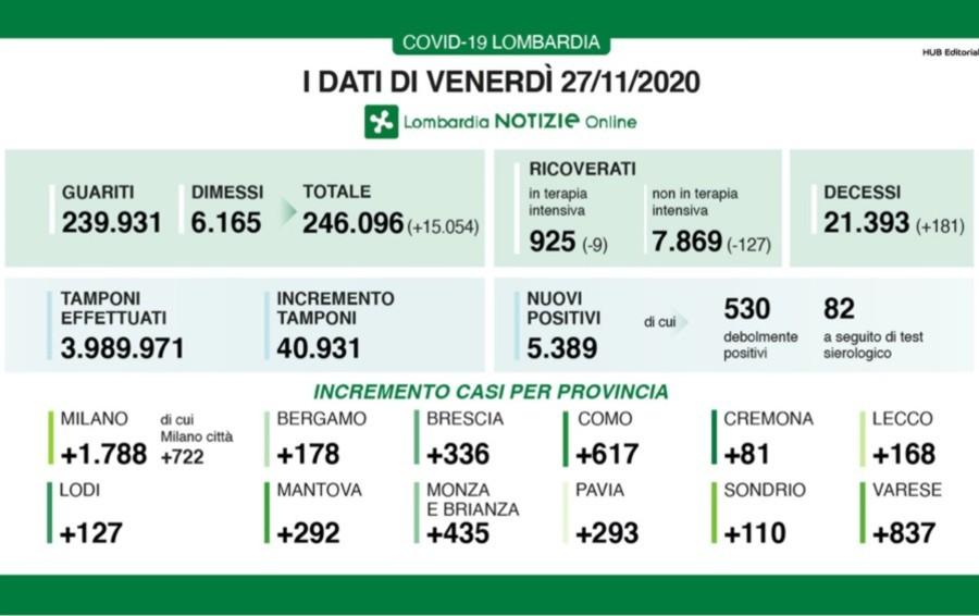 Covid, a Bergamo +178 nuovi positivi Lombardia: +5.389 casi e 181 decessi