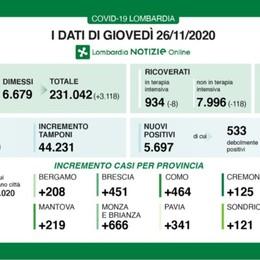Covid, ancora 208 nuovi casi a Bergamo Lombardia: 5.697 positivi, 207 morti