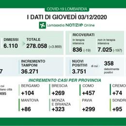Covid, Bergamo: +104 nuovi positivi Lombardia +3.751 e +347 decessi