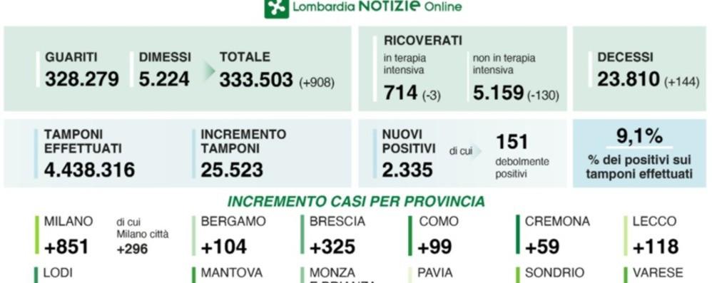 2 335 Positivi In Lombardia 144 Vittime Coronavirus A Bergamo 104 Nuovi Casi Cronaca Mantova