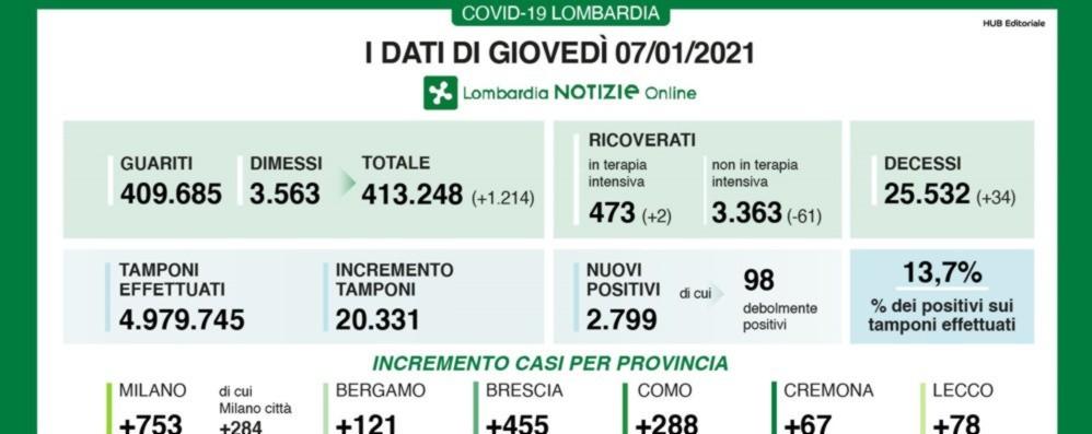 برگامو: +121 مورد جدید کوید لومباردیا ، +2،799 مورد مثبت و 34 مورد مرگ
